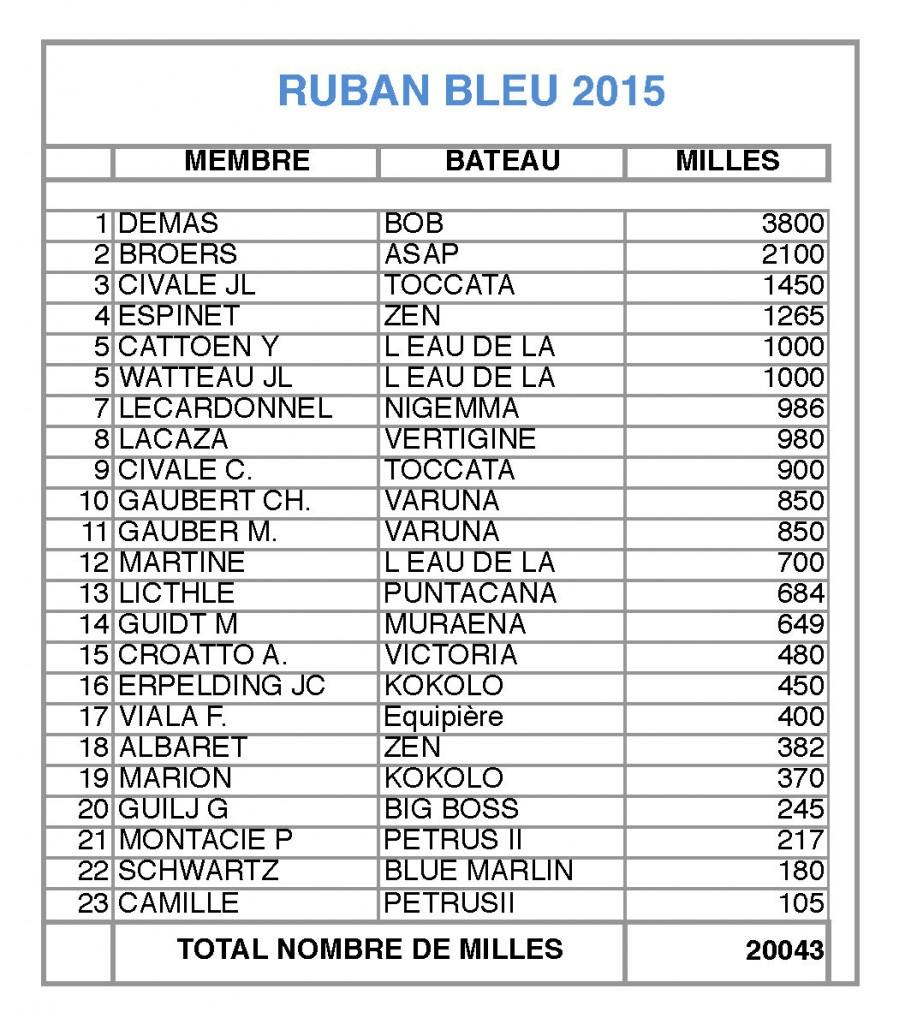 Rban bleu 2015 Feuil1